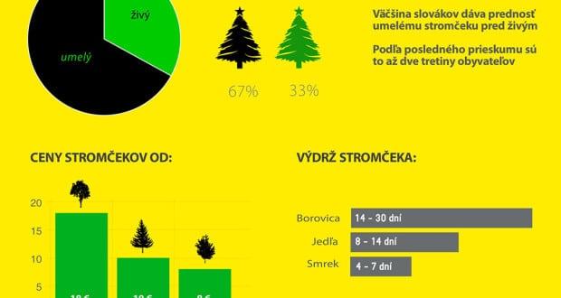 Vianočný stromček infografika