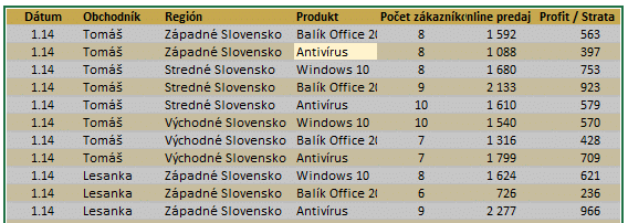Zdrojové údaje - Kontingenčná-tabuľka
