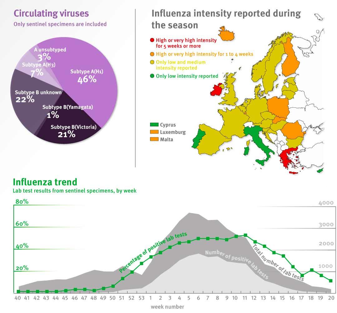 Chrípka v Európe