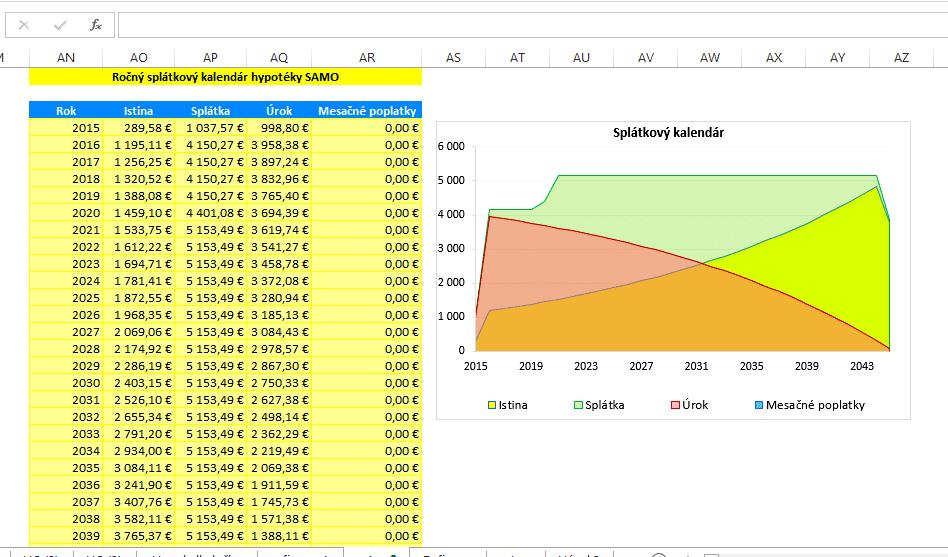 Splátkový kalendár po rokoch + graf