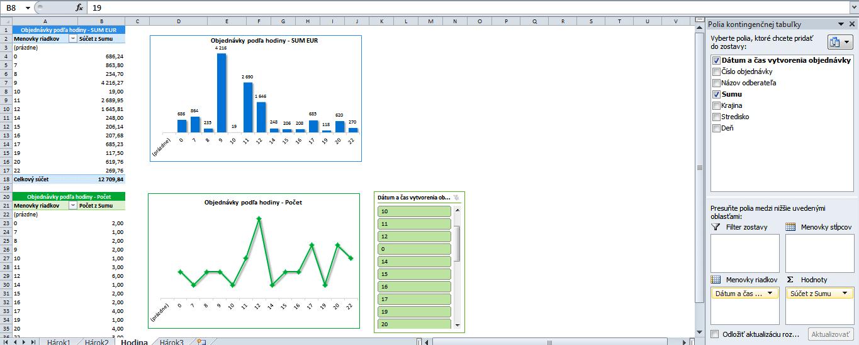 analýza s rýchlym filtrom