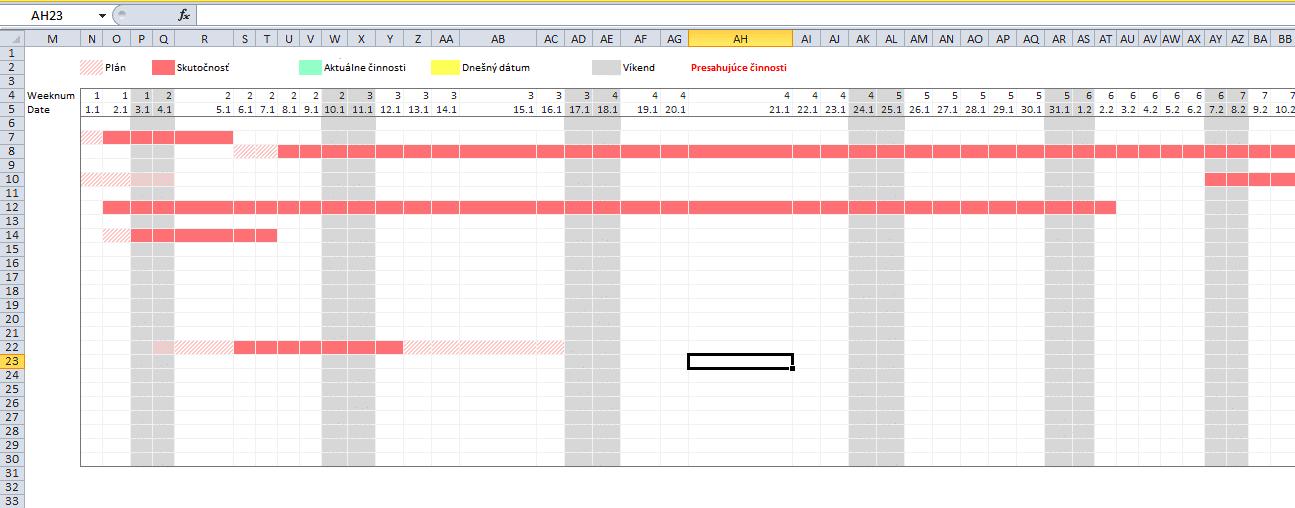 ganttov diagram - MS excel